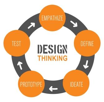 tu_design_thinking